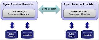 Sync Framework Runtime