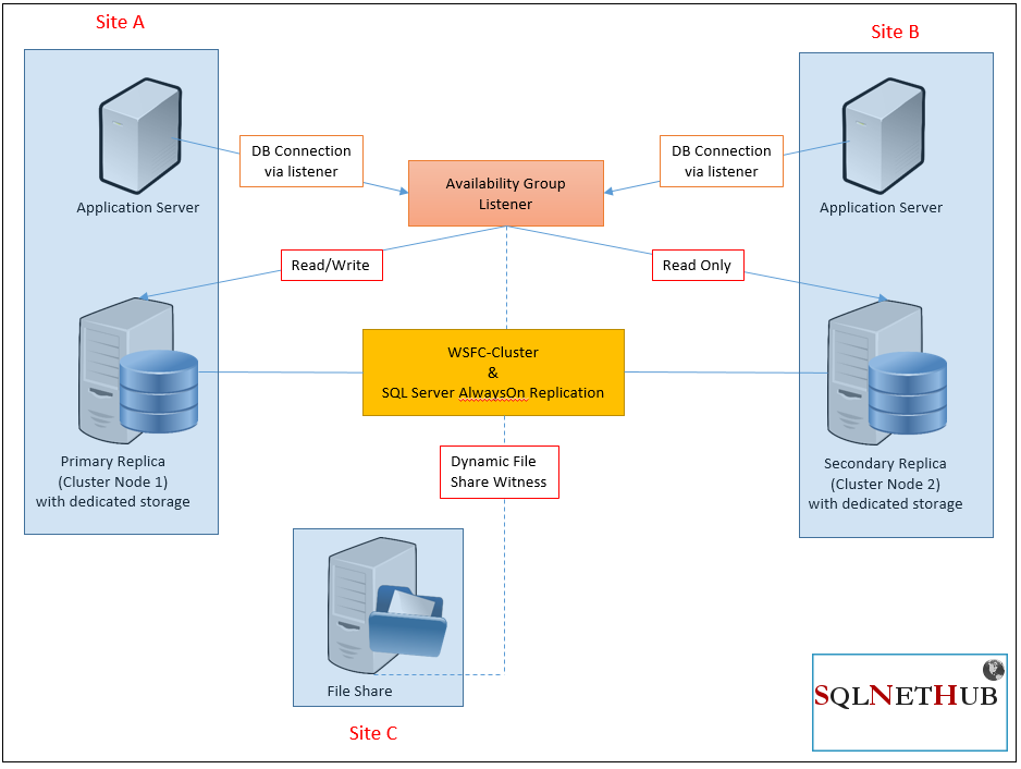 What are SQL Server Always On Availability Groups? - Article on SQLNetHub