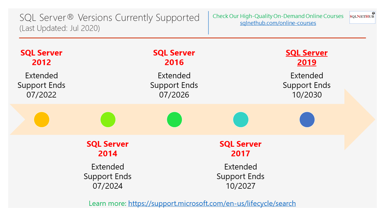 SQL Server Versions Currently Supported and their End Dates- SQLNetHub